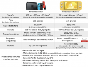El Nintendo Switch vs Switch Lite: Caracteristicas y diferencias